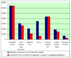 Дипломная работа Анализ мировых гостиничных цепей как основы для  Рис 4 Крупнейшие гостиничные цепи мира по количеству отлей Входящих в цепь франчайзинга 11 c 124