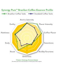 Brazilian Coffee Synergy Flavors