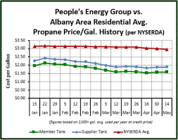 Propane Chart Fuel Pricing Peoples Energy Group