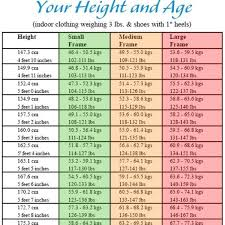 Height N Weight Chart According To Age Thorough Appropriate Weight For Height Chart Ideal Wight