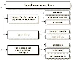 Понятие и виды объектов гражданских прав схемы авеню av  Классификация ценных бумаг