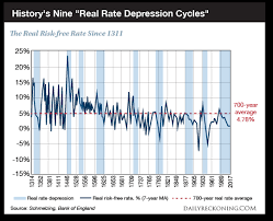 What History Teaches About Interest Rates The Daily Reckoning