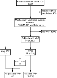Using Objective Fluid Balance Data To Identify Pulmonary