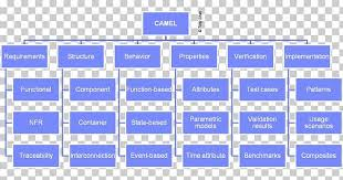 Board Of Directors Organizational Chart Organizational