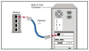connecting a modem an ethernet connection modem to computer diagram