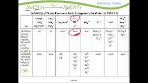 Aqueous Solubility Chart Module 1 Solubility Tables
