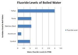 Fluoride Chart How To Remove Fluoride From Water Cheaply 10 Incredibly