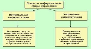 Реферат Цели и направления внедрения средств информатизации и  Рисунок 01 Направления информатизации сферы образования