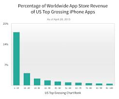 This Is How Dominant Us Top Grossing Ios Apps Really Are