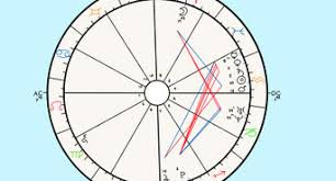 Nato Birth Chart How To Create An Astrological Chart With Pictures Wikihow