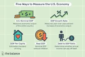 Us Gdp Chart 2008 U S Gdp Latest Statistics How To Use Them