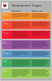 Developmental Stages Toddler Development Child