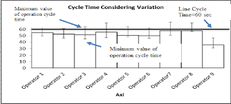 Yamazumi Chart After Considering Of Cycle Time Variation