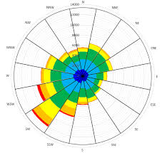 Excel Rotate Radar Chart Stack Overflow