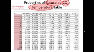 Using Tables Of Thermodynamic Properties Phase And Density Of Co2