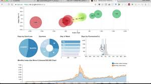 D3 Charts Tutorial Step By Step Tutorial On How To Create A Web Dashboard With Crossfilter Dc Js