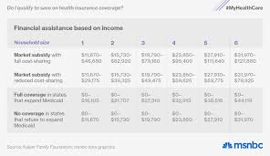Fidelis Care Income Chart Charts Obamacare By The Numbers Msnbc