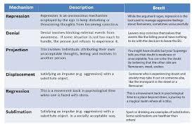 Images Of Anna Freud Defense Mechanisms Chart Www