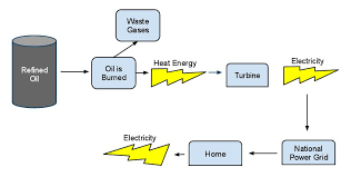 Energy Transformation Chart Energy My Physical Science