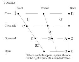 ipa vowel chart english ipa chart the english vowels ipa about the interactive phonemic