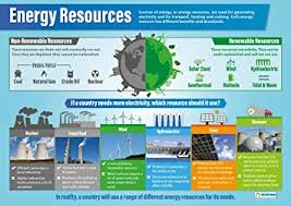 Energy Resources Science Posters Gloss Paper Measuring 33 X 23 5 Stem Charts For The Classroom Education Charts By Daydream Education