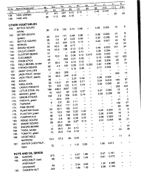 Dialysis In India Food Composition Charts