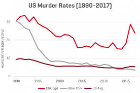 Oklahoma Crime And Punishment Chart Unsolved Murders America Disappointing Murder Clearance