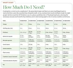 Love This Chart To Help Me Figure Out How Much Food To Buy