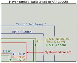 taille des diffés capteurs photographiques numériques capteur kodak kaf 39000