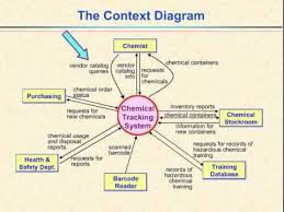 video    depicting project scope and the context diagram   youtubevideo    depicting project scope and the context diagram