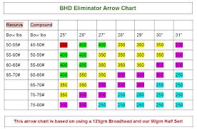 Arrow Chart Arrow Chart Bowhunters Domain