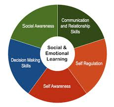Social Skills Chart What Is A Social Skills Group And How Can It Help My Child