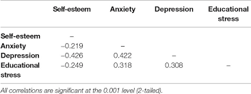 Self Esteem Chart Frontiers Low Self Esteem And Its Association With Anxiety