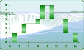 Waterfall Chart Using Error Bars Microsoft Excel 2013