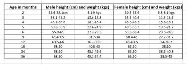 Boxer Puppy Weight Chart 35 Boxer Puppy Weight Chart Beste Abiding Akita Weight Chart