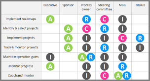 Six Sigma Raci Chart Raci Matrix Continuous Improvement Toolkit