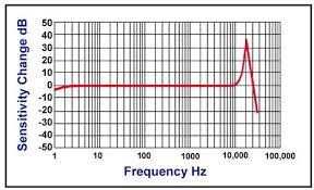 Ird Mechanalysis Vibration Chart Ird Mechanalysis Limited Pdf