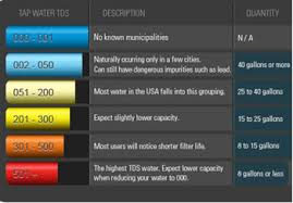 Zero Water Tds Chart Zerowater Zd 013 8 Cup Pitcher