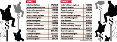 companies and a lot of them have salaries that are competitive with their bread and er roles according to salary data pulled from glassdoor