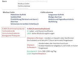 Verstopfung bei colitis ulcerosa