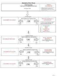 Ppt Discipline Flow Chart Powerpoint Presentation Free