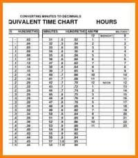 Time Clock Hours Chart Military Time Conversion Chart