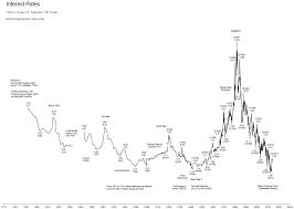 30 Year Bond Interest Rate Chart Us 30 Year Bonds Hurst Cycles