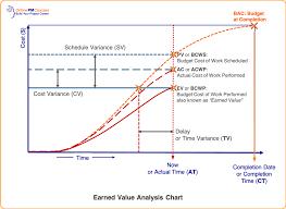 Earned Value Primer The Basics Of Evm Project Management