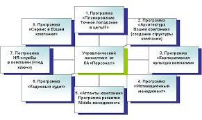 Курсовая работа Самоорганизация менеджера на предприятии на  Курсовая работа Самоорганизация менеджера на предприятии на примере ООО Рационал