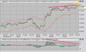 Dollar Futures Chart Australian Dollar Futures 2012 07 02