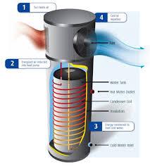 Heated Water Pump Bosch Heat Pumps Perth Solar Heat Pump Perth Solar Hot Water