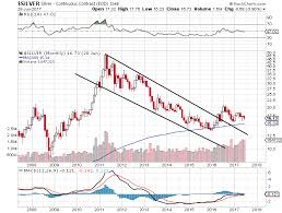 The Outlook Remains Extremely Bullish On Silver Prices
