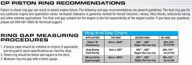 Cp Piston Oil Ring Gap Question Do Not File Pelican