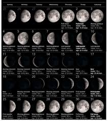 Moon Chart October 2018 New Moon Phases For July 2019 Calendar Full Moon Calendar